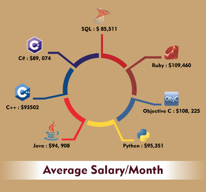 Know More about the Highest Paying Programming Languages in 2016