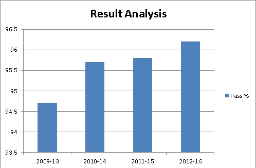 Result Analysis