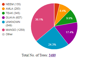 Total Trees